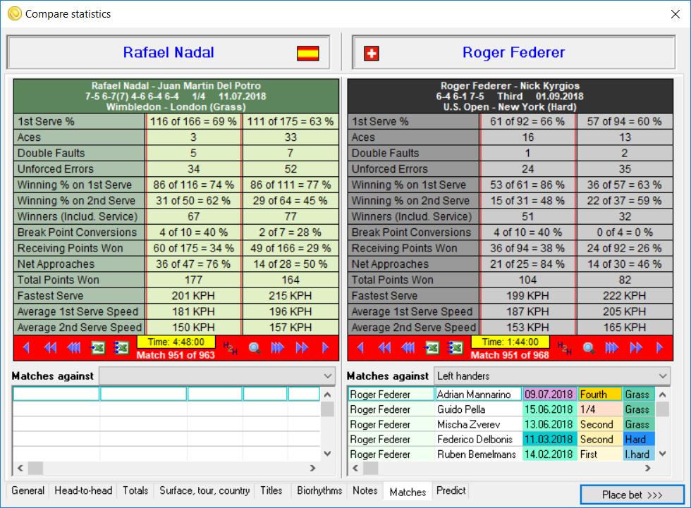 Wta tennis match statistics sheet